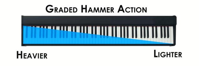 Hình ảnh Đàn Piano Yamaha P95 tại Music City